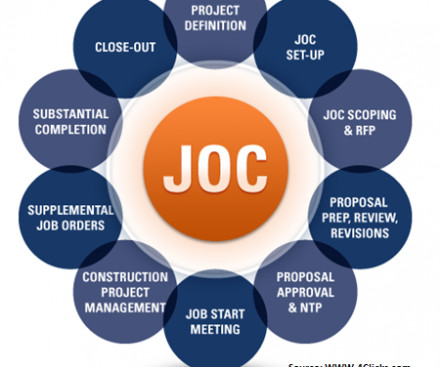 AIA, Contract and Documentation - Professional Constructor