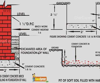 Concrete, Design and Foundation - Professional Constructor Central