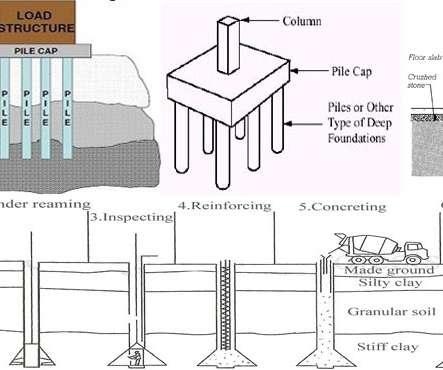 Concrete estimating and foundation professional for Basement construction cost calculator